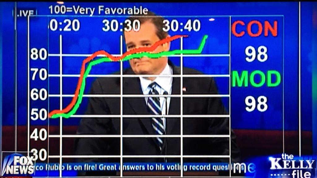 2015 GOP Debate Luntz dial testing results