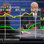 Dial Testing Provides Instant Analysis of the VP Debate
