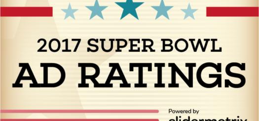 2017 Super Bowl Ad Ratings powered by Slidermetrix