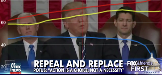 President Trump's address to Congress dial testing results